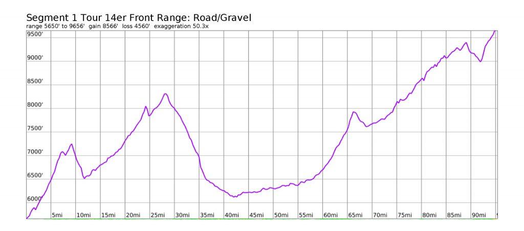 Tour 14er Front Range: Segment #1: Golden to Pikes Peak Road Elevation Profile