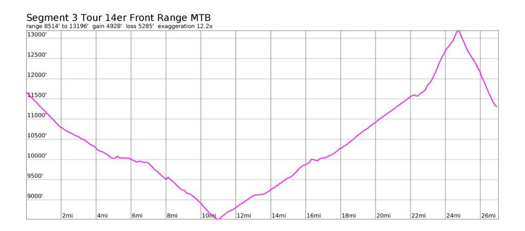 Tour 14er Front Range Segment 3 MTB Profile