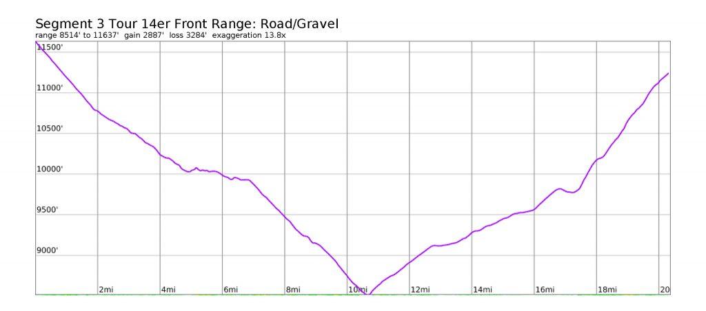 Tour 14er Front Range Segment 3 Road Profile