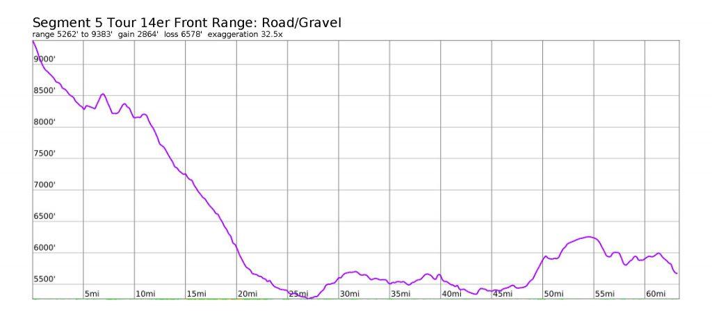 Tour 14er Front Range: Segment #5: Road Elevation Profile